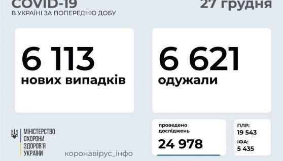 В Україні зменшується кількість хворих на коронавірус за добу
