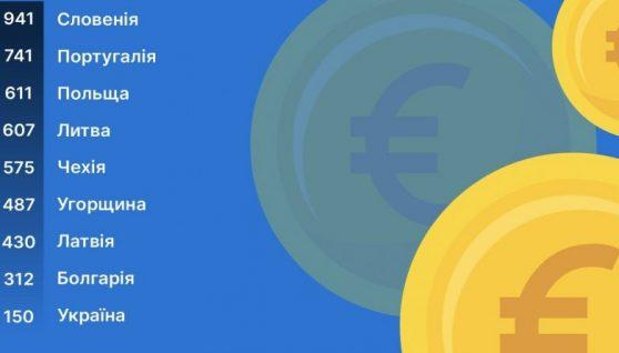 Майже 1000 євро за роботу пакувальником: кому в Європі платять мінімалку та який її розмір